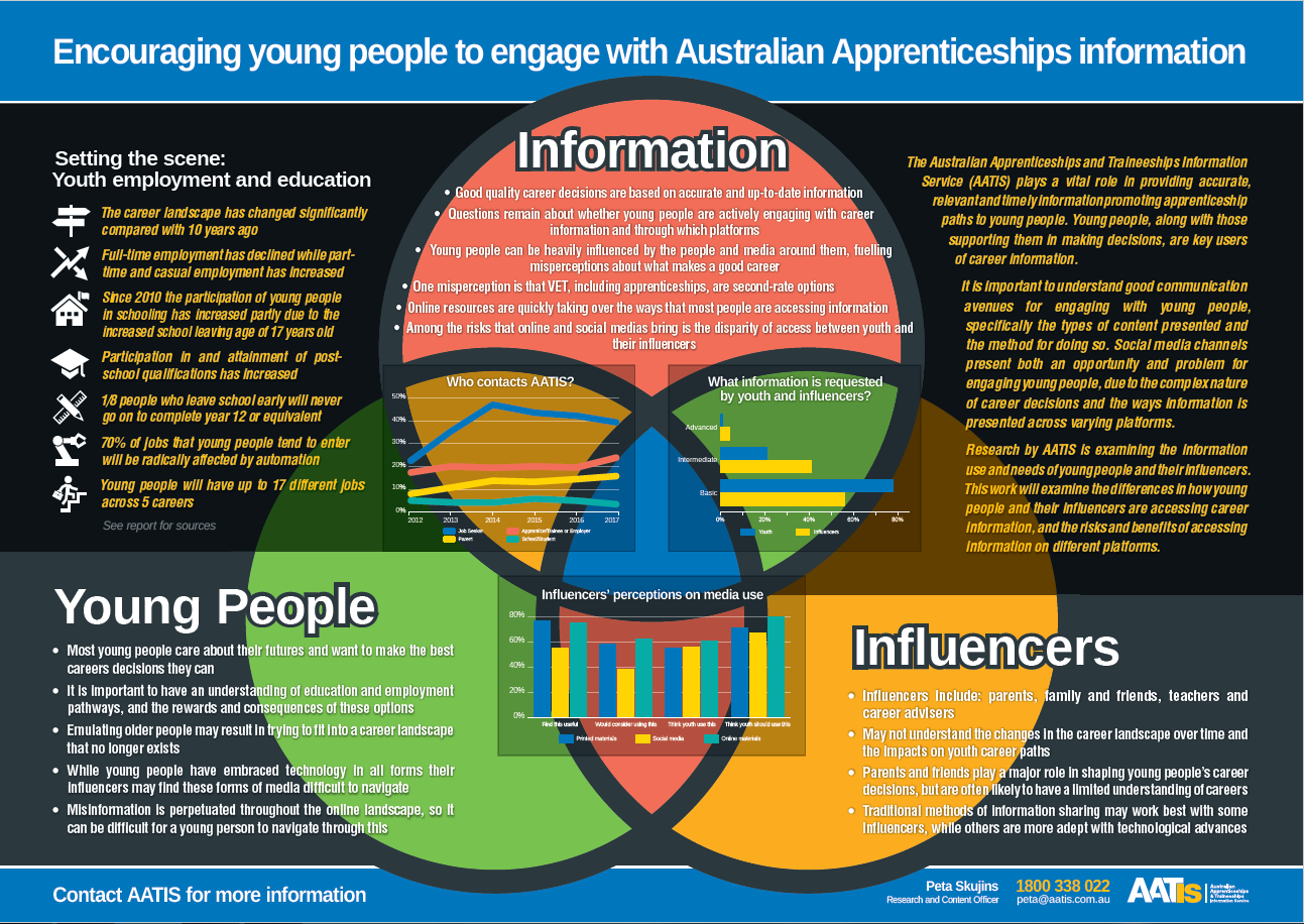 Encouraging young people to engage with Australian Apprenticeships information