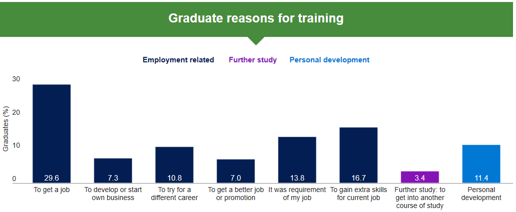 Graduate reasons for training